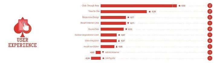 Rankingfaktoren 2015