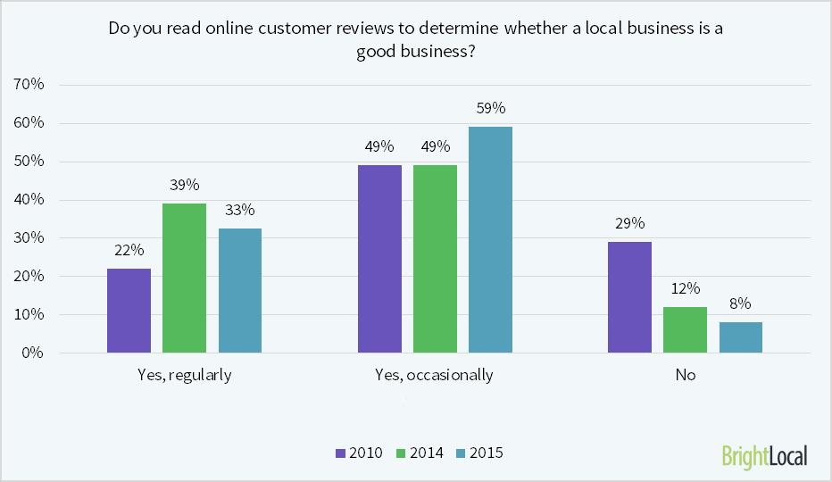 92 % aller Befragten einer Konsumentenstudie sagen, dass sie sich von Online-Bewertungen von anderen Usern hinsichtlich ihrer Entscheidung beeinflussen lassen.