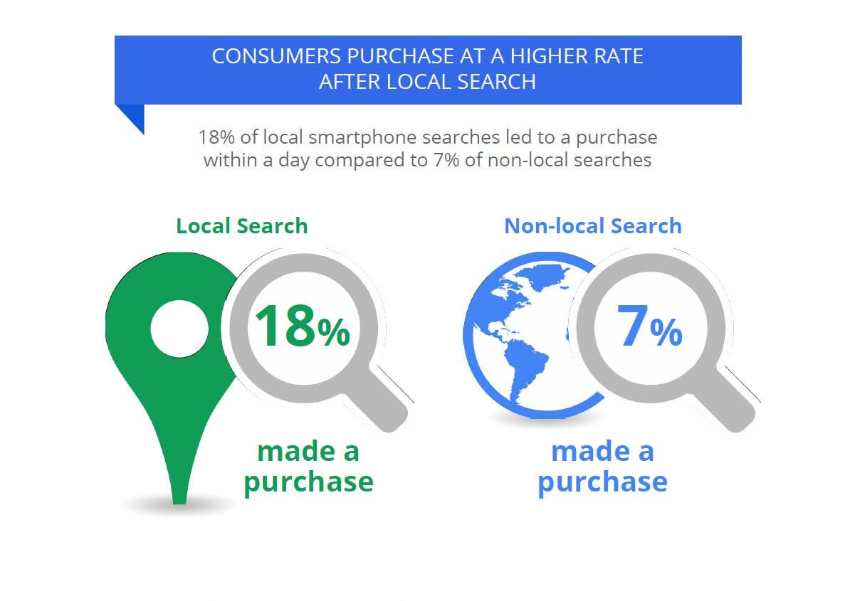 Lokale Suche führt häufiger zum Kauf im Geschäft
