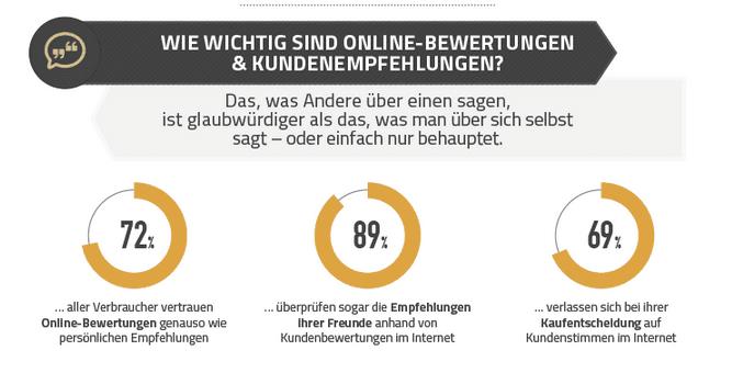 Verbraucher vertrauen Empfehlungen  - ob persönlich von Freunden oder von Fremden im Internet
